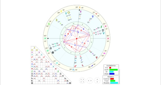 Kendinizi tanımanın zamanı! Kişiye özel doğum haritası analizi 100 TL yerine 19,90 TL! Fırsatın geçerlilik tarihi için DETAYLAR bölümünü inceleyiniz.